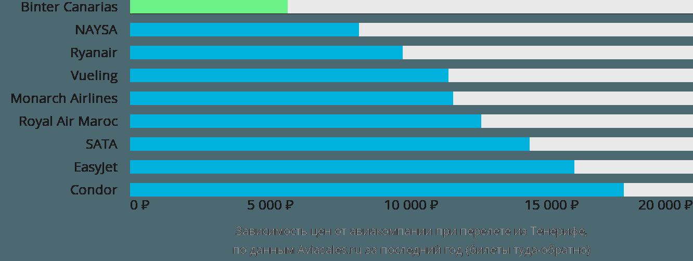 Динамика цен в зависимости от авиакомпании, совершающей перелет из Тенерифе