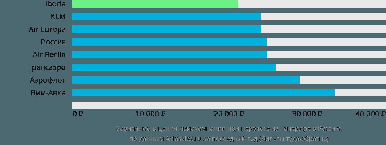 Динамика цен в зависимости от авиакомпании, совершающей перелет из Тенерифе в Россию