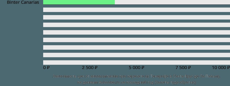Динамика цен в зависимости от авиакомпании, совершающей перелет из Тенерифе в Санта-Крус-де-Ла-Пальму