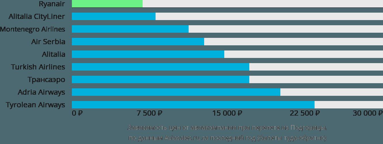 Динамика цен в зависимости от авиакомпании, совершающей перелет из Подгорицы