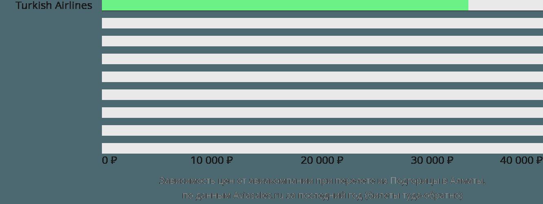 Динамика цен в зависимости от авиакомпании, совершающей перелет из Подгорицы в Алматы