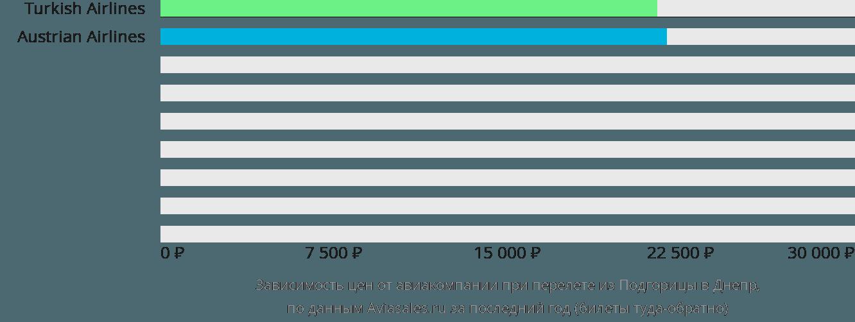 Динамика цен в зависимости от авиакомпании, совершающей перелет из Подгорицы в Днепр