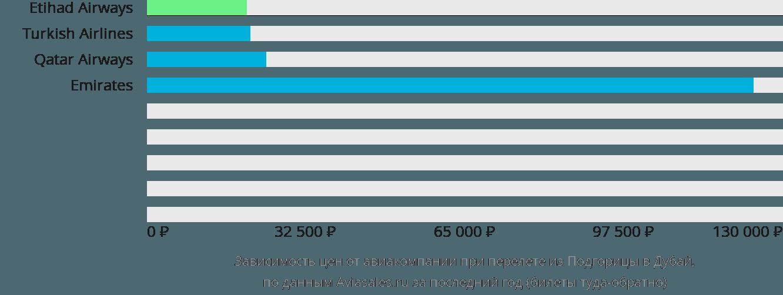 Динамика цен в зависимости от авиакомпании, совершающей перелет из Подгорицы в Дубай