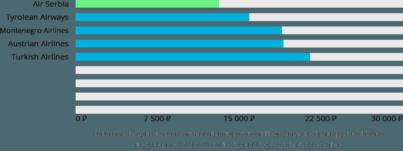 Динамика цен в зависимости от авиакомпании, совершающей перелет из Подгорицы во Франкфурт-на-Майне