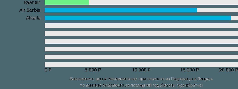 Динамика цен в зависимости от авиакомпании, совершающей перелет из Подгорицы в Лондон