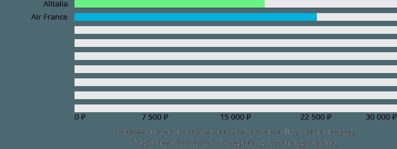 Динамика цен в зависимости от авиакомпании, совершающей перелет из Подгорицы в Мадрид