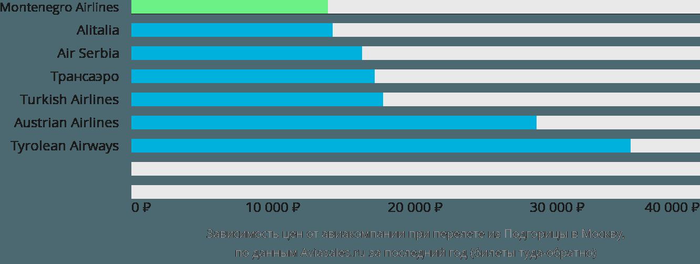 Динамика цен в зависимости от авиакомпании, совершающей перелет из Подгорицы в Москву