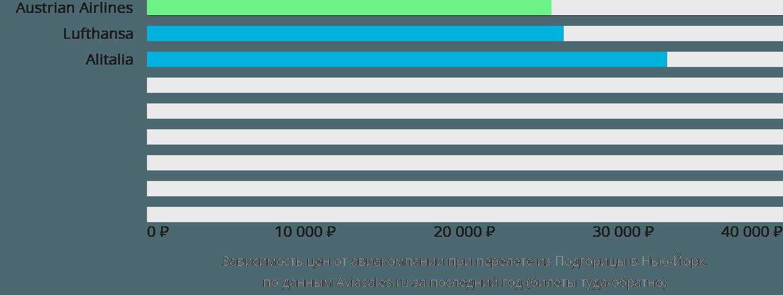 Динамика цен в зависимости от авиакомпании, совершающей перелет из Подгорицы в Нью-Йорк