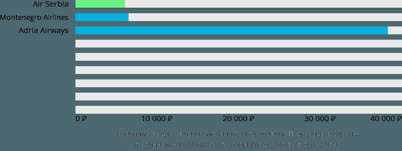 Динамика цен в зависимости от авиакомпании, совершающей перелёт из Подгорицы в Сербию