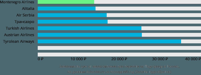 Динамика цен в зависимости от авиакомпании, совершающей перелёт из Подгорицы в Россию