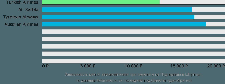Динамика цен в зависимости от авиакомпании, совершающей перелет из Подгорицы в Штутгарт
