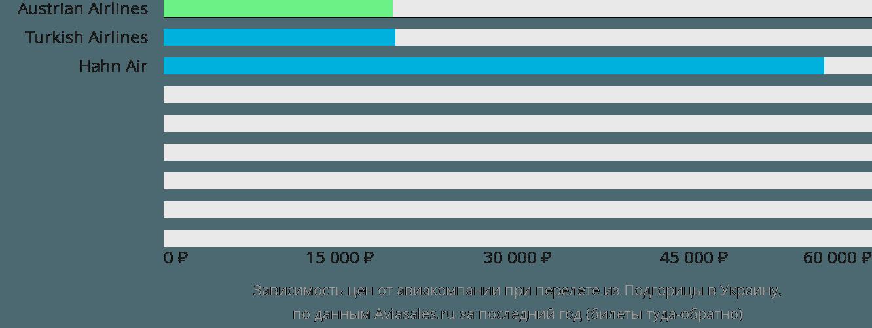 Динамика цен в зависимости от авиакомпании, совершающей перелёт из Подгорицы в Украину