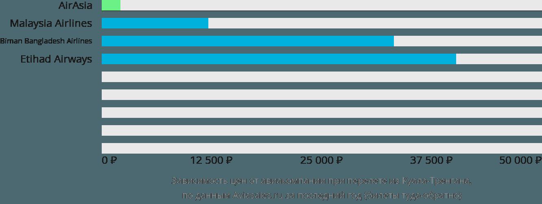 Динамика цен в зависимости от авиакомпании, совершающей перелет из Куала-Тренгана