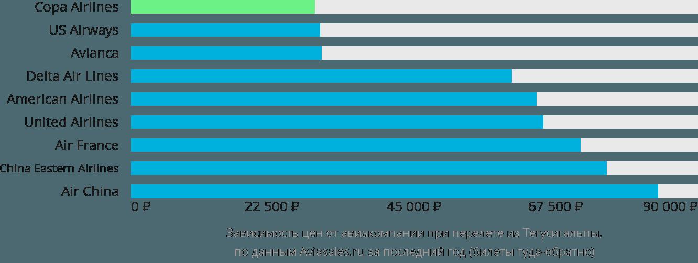 Динамика цен в зависимости от авиакомпании, совершающей перелет из Тегусигальпы