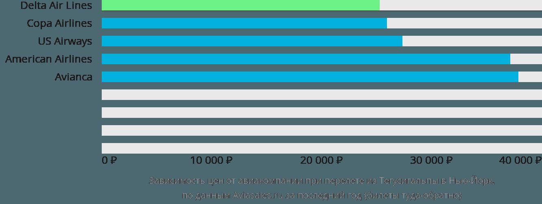 Динамика цен в зависимости от авиакомпании, совершающей перелет из Тегусигальпы в Нью-Йорк