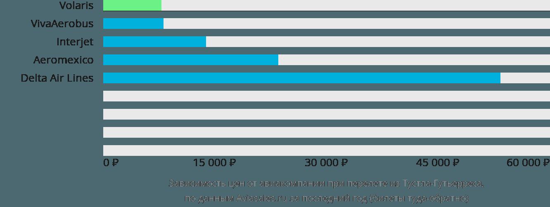 Динамика цен в зависимости от авиакомпании, совершающей перелет из Тустла-Гутьерреса