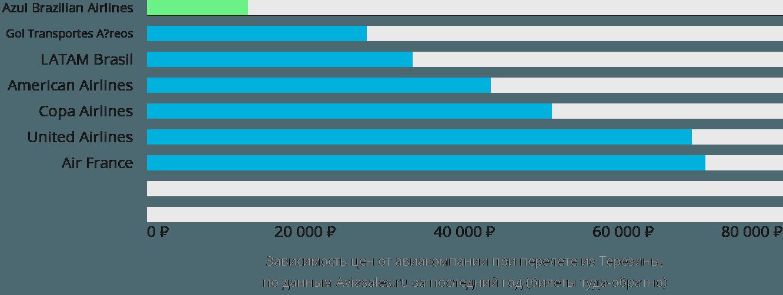 Динамика цен в зависимости от авиакомпании, совершающей перелет из Терезины