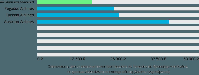 Динамика цен в зависимости от авиакомпании, совершающей перелет из Тегерана во Франкфурт-на-Майне