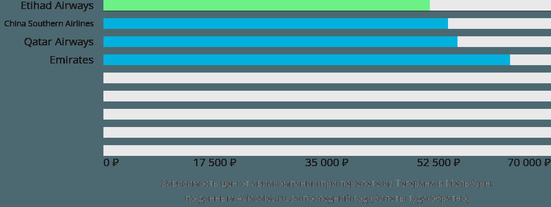 Динамика цен в зависимости от авиакомпании, совершающей перелет из Тегерана в Мельбурн