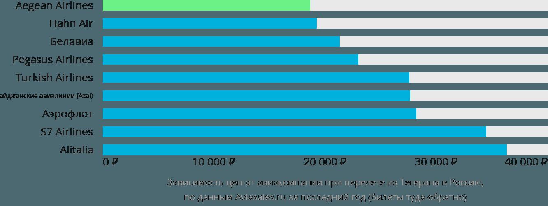 Динамика цен в зависимости от авиакомпании, совершающей перелёт из Тегерана в Россию