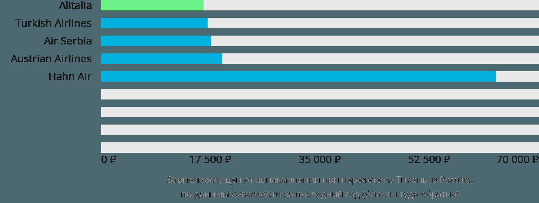 Динамика цен в зависимости от авиакомпании, совершающей перелет из Тираны в Россию