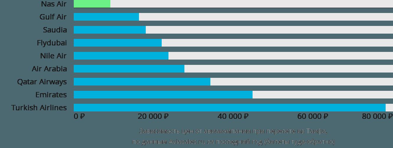 Динамика цен в зависимости от авиакомпании, совершающей перелет из Таифа