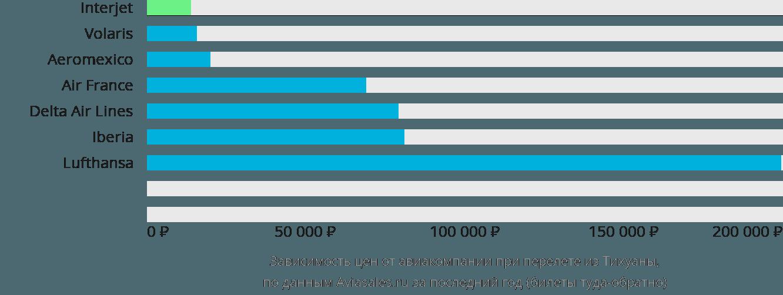 Динамика цен в зависимости от авиакомпании, совершающей перелет из Тихуаны