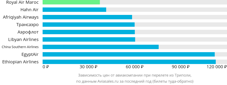 Динамика цен в зависимости от авиакомпании, совершающей перелет из Триполи