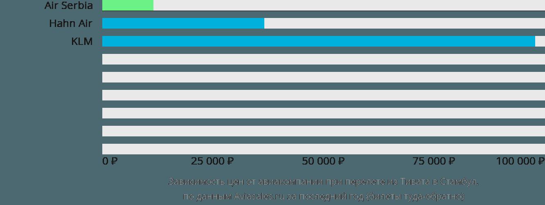 Динамика цен в зависимости от авиакомпании, совершающей перелет из Тивата в Стамбул