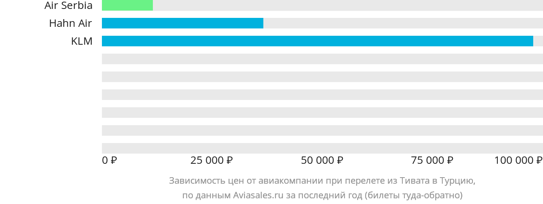 Динамика цен в зависимости от авиакомпании, совершающей перелет из Тивата в Турцию