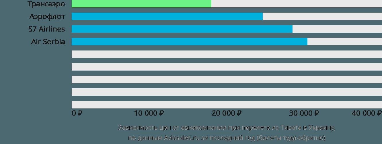 Динамика цен в зависимости от авиакомпании, совершающей перелет из Тивата в Украину