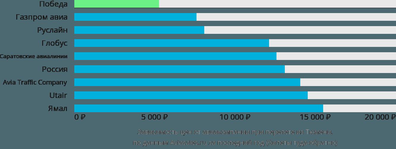 Динамика цен в зависимости от авиакомпании, совершающей перелет из Тюмени
