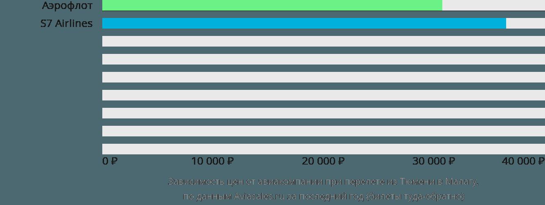 Динамика цен в зависимости от авиакомпании, совершающей перелет из Тюмени в Малагу