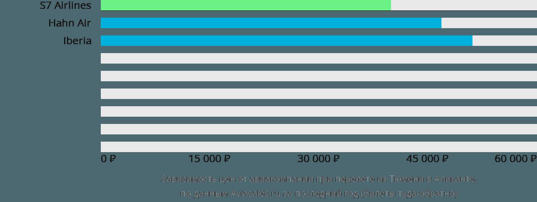 Динамика цен в зависимости от авиакомпании, совершающей перелет из Тюмени в Аликанте