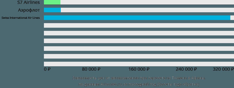 Динамика цен в зависимости от авиакомпании, совершающей перелет из Тюмени в Афины