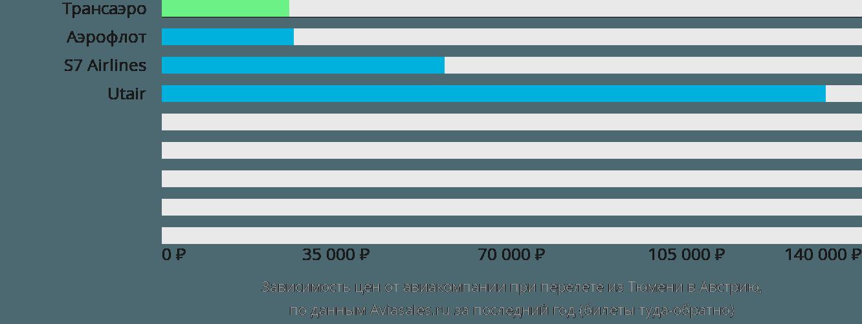 Динамика цен в зависимости от авиакомпании, совершающей перелёт из Тюмени в Австрию