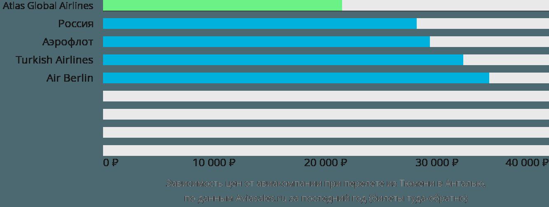 Динамика цен в зависимости от авиакомпании, совершающей перелет из Тюмени в Анталью