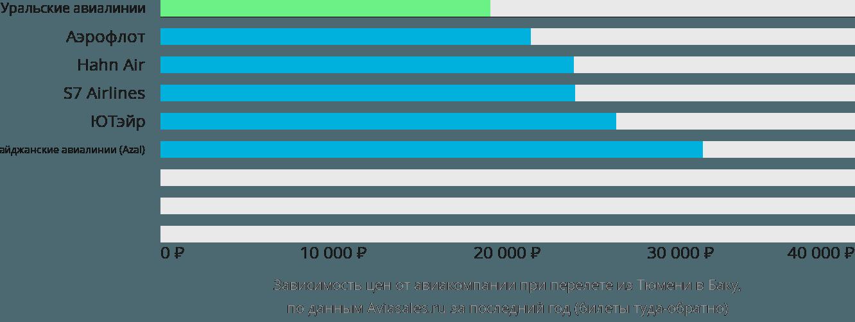 Динамика цен в зависимости от авиакомпании, совершающей перелет из Тюмени в Баку