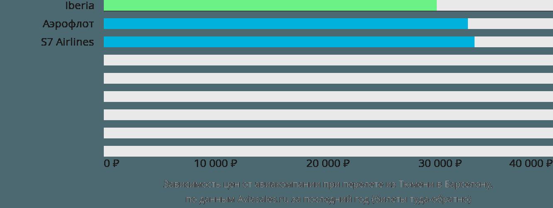 Динамика цен в зависимости от авиакомпании, совершающей перелет из Тюмени в Барселону