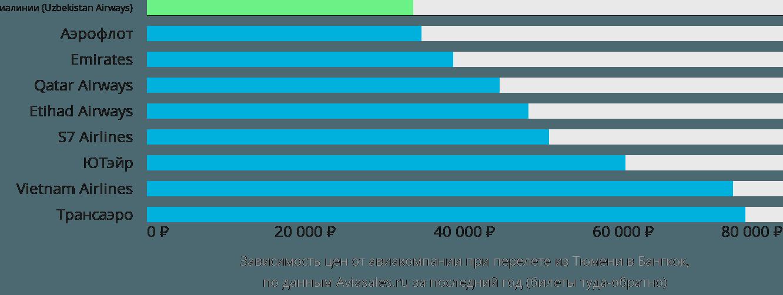 Динамика цен в зависимости от авиакомпании, совершающей перелет из Тюмени в Бангкок