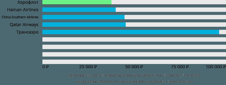 Динамика цен в зависимости от авиакомпании, совершающей перелет из Тюмени в Гуанчжоу