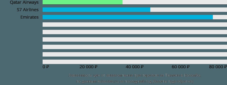 Динамика цен в зависимости от авиакомпании, совершающей перелет из Тюмени в Коломбо