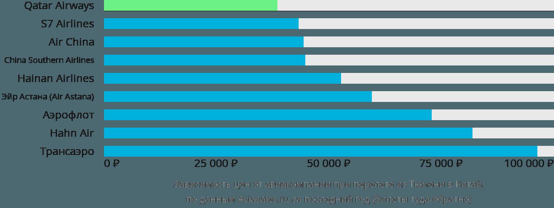 Динамика цен в зависимости от авиакомпании, совершающей перелёт из Тюмени в Китай