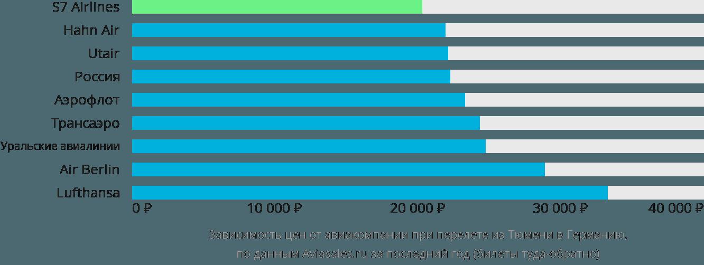Динамика цен в зависимости от авиакомпании, совершающей перелёт из Тюмени в Германию