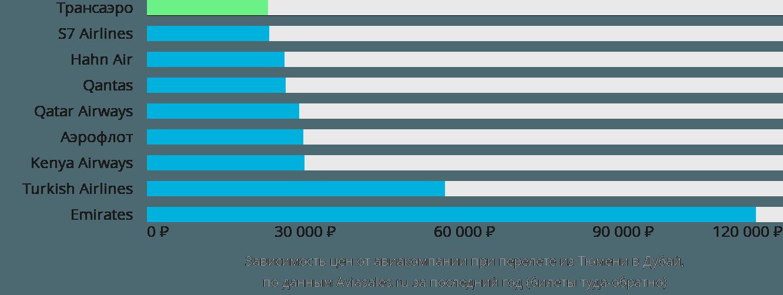 Динамика цен в зависимости от авиакомпании, совершающей перелет из Тюмени в Дубай