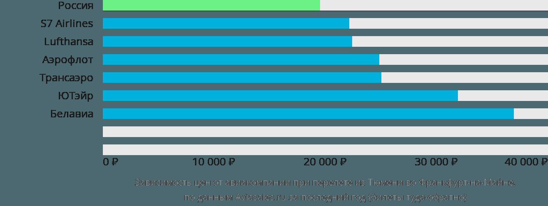 Динамика цен в зависимости от авиакомпании, совершающей перелет из Тюмени во Франкфурт-на-Майне
