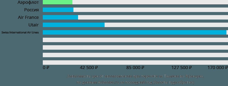 Динамика цен в зависимости от авиакомпании, совершающей перелет из Тюмени во Францию