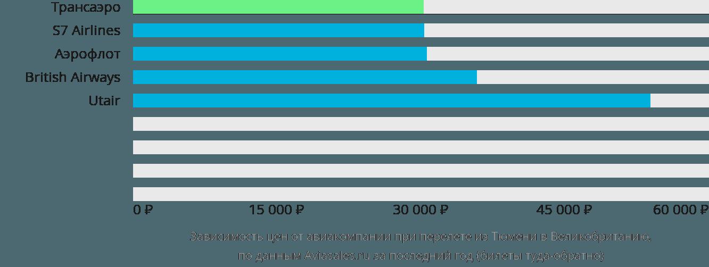 Динамика цен в зависимости от авиакомпании, совершающей перелет из Тюмени в Великобританию