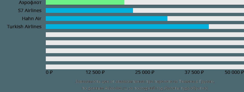 Динамика цен в зависимости от авиакомпании, совершающей перелет из Тюмени в Грузию