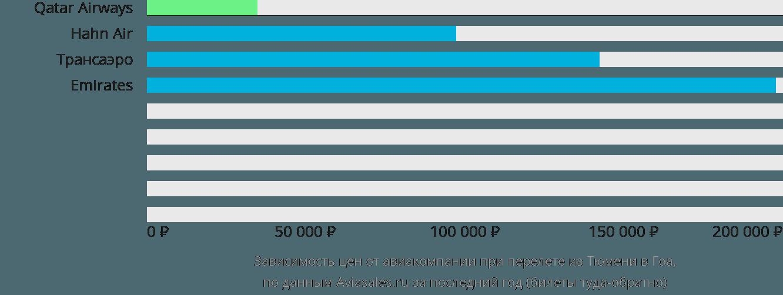 Динамика цен в зависимости от авиакомпании, совершающей перелет из Тюмени в Гоа